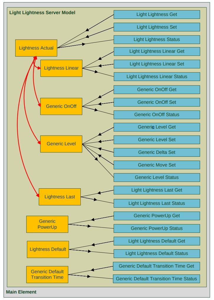 Bluetooth Mesh — Apache Mynewt latest documentation